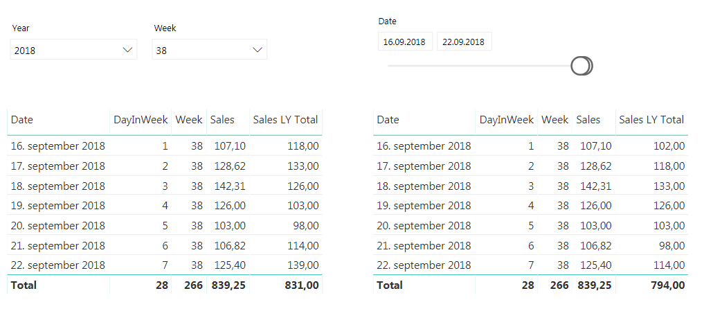 Compare Sales With Last Year on Day in Week in Power BI | barmartland